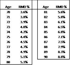 Mandatory Ira Distribution Chart Ira Required Minimum Distribution Table Photos Table And