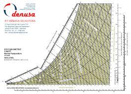 Hvac Chart Psychrometric Chart Pt Denusa Sejahtera Hvac System