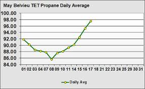 Propane Price Chart Following Up On The Monthly Propane Price Trendlp Gas