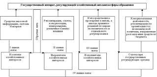 Курсовая работа Государственное регулирование экономики в  Рис 2 Система органов осуществляющих государственное регулирование