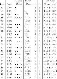 Morse Code Letter Chart Morse Code Chart And Estimated Generation Time For Each