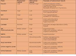 Sweet Nothings Hypoglycaemia In The Neonate Paediatric Foam