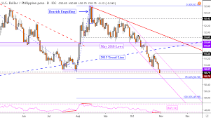 Myr To Usd Chart Us Dollar Vulnerable As Usd Php Usd Myr Fall To Support