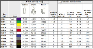 Rigging Slings Chart Round Sling