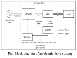 electrical block diagram the wiring diagram variable frequency drive block diagram wiring diagram block diagram