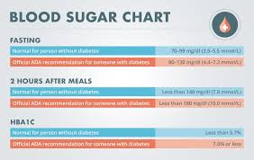 Blood Sugar Level Conversion Chart A1c Chart Blood Sugar Levels Luxury A 1 C Blood Sugar
