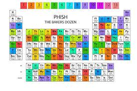 The Periodic Table of the Baker's Dozen - PhanSite.com