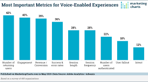 How Are Organizations Measuring The Success Of Their Voice