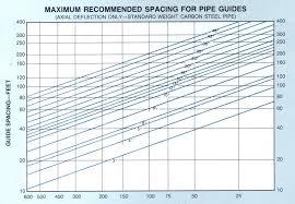 Pipe Spacing Chart Metric Stainless Steel Pipe Span Chart Www Bedowntowndaytona Com