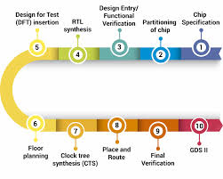 System On Chip Design Flow Asic Design Flow In Vlsi Engineering Services A Quick Guide