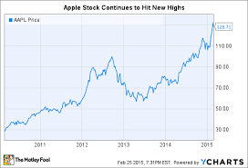 Aapl Stock Quote New Apple Inc Stock Valuation Are Shares Worth 48 The Motley Fool