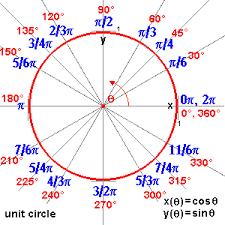 Circle Formula Chart Circles