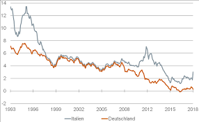 Charts Italien Huefner Italy Interest Rates Chart The Globalist