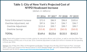 The Cost Of More Cops A Full Accounting Cbcny