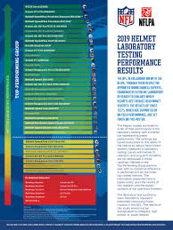 Nfl Helmet Safety Chart Nfl And Nflpa Release 2019 Helmet Laboratory Testing