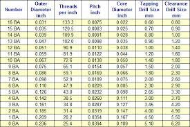 Metric Thread Chart External Metric Thread Size Chart Unique Ba Me Threads Facebook