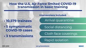 covid 19 monitoring and response among