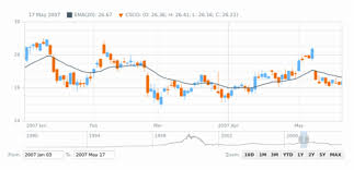 Candle Chart For Stock Candlestick Chart Tags Anychart Playground