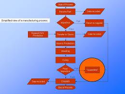 Process Flow Chart Process Understanding Continuous
