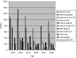 Курсовая работа Анализ реализации продукции предприятия Динамика объемов реализации продукции растениеводства2008года
