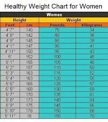 Weight Watchers Ideal Weight Chart Weight Watchers Weight Online Charts Collection