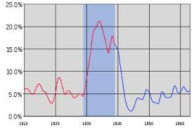 Advance America Rate Chart Recession Of 1937 38 Wikipedia