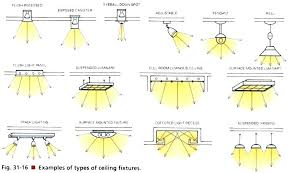 Types of lighting fixtures Wall Types Of Ceiling Lights Types Of Light Fixtures In The Ceiling Types Of Lighting Fixtures For Lighting Fixtures Guide Types Gelane Type Of Lighting Fixtures Cozy Highest Types Cool Design That Will