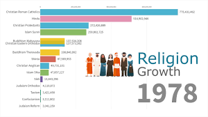 Religion Information Chart Worlds Largest Religion Groups By Population 1945 2019