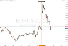 15 Minute Eur Usd Chart Iq Option Broker Official Blog