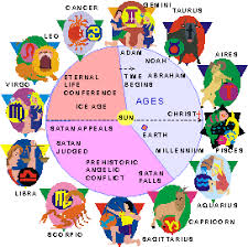 Ages Of History Google Search Interesting Astrology