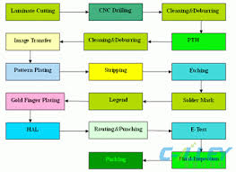 Pcb Manufacturing Process Events Printed Circuit Board