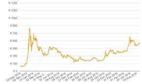 How Do You Find Bitcoins Litecoin Euro Price