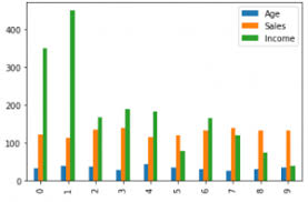 Multiple Bar Chart Python Data Visualization With Different Charts In Python