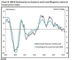 House Price Growth Set To Grind To A Halt Next Year Rics