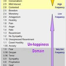 Human Emotions Chart Free Comprehensive Chart Of Emotions