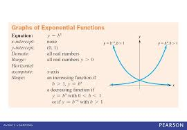 5 example explain how the graph of each of the following functions compares with the graph of y 2 x and graph each function on the same a as y 2