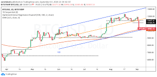 View live bitcoin / tetherus chart to track latest price changes. Btc Usd Chart Linear Regression Lr For Bitstamp Btcusd By Zerorisked Tradingview