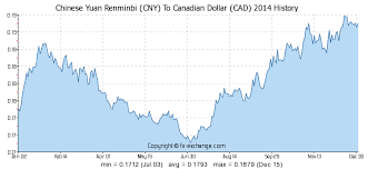 Rmb To Cad Chart Chinese Yuan Renminbi Cny To Canadian Dollar Cad History