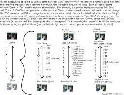 Manual Camera Settings Chart Your Dslr Camera Settings Made Simple Graph Beginners