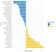 Python Horizontal Bar Chart Bar Plots And Modern Alternatives R Bloggers