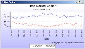 Time Series Chart Example Jfreechart Marker Demo 1 Time Series Chart Chart Java