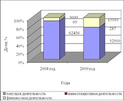 Дипломная работа Анализ и управление денежными средствами  Дипломная работа Анализ и управление денежными средствами предприятия ru