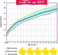 Fetal Length Percentile Chart Baby Length Percentile Lamasa Jasonkellyphoto Co