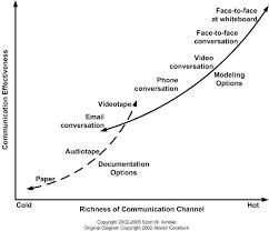 best models of communication images  communication et martin fowler sur l importance de la communication et