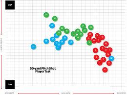 Golf Ball Compression Chart 2019 Golf Ball Driver Spin Chart Rates 2018 Parrottricktraining Com