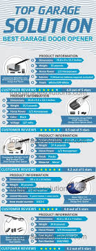 top garage door openers infographic chart