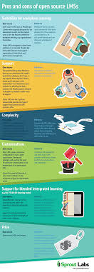 pros and cons of open source lmss infographic e learning pros and cons of open source lmss infographic