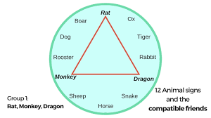 Rat Compatibility Chart The 12 Chinese Animal Signs And Their Compatibility Friends
