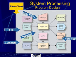 Flow Charts In System Analysis And Design Systems Analysis And Design 2