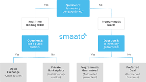Real Time Bidding Rtb The Complete Guide Smaato